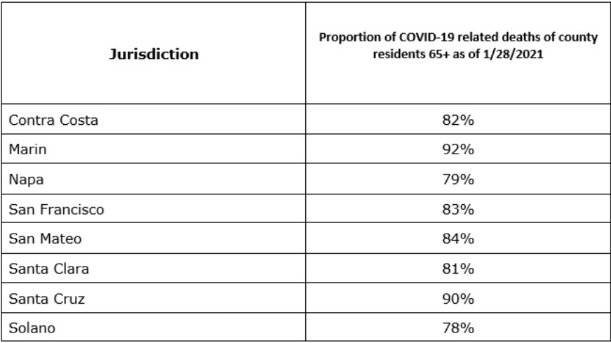 COVID vaccine: Bay Area to prioritize older adults amid supply shortage
