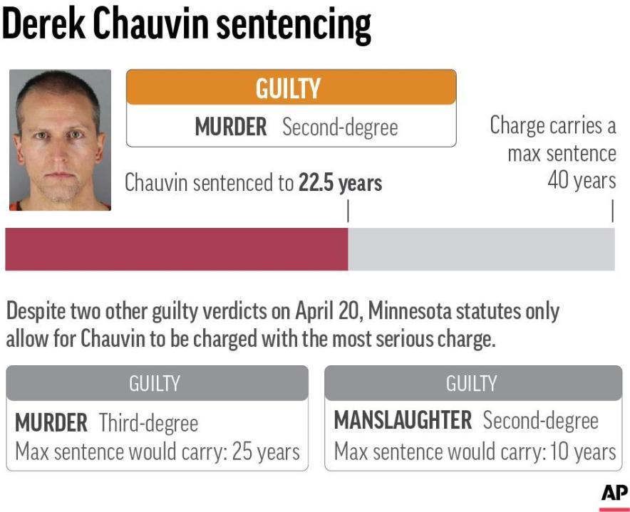 Derek Chauvin gets 22 1/2 years in prison for George Floyd's death