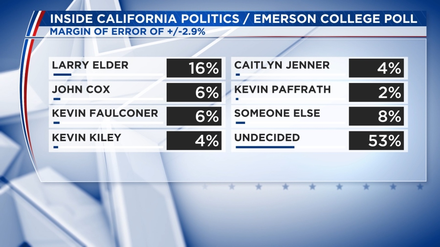 Larry Elder leads race to replace Newsom in recall election, new poll reveals