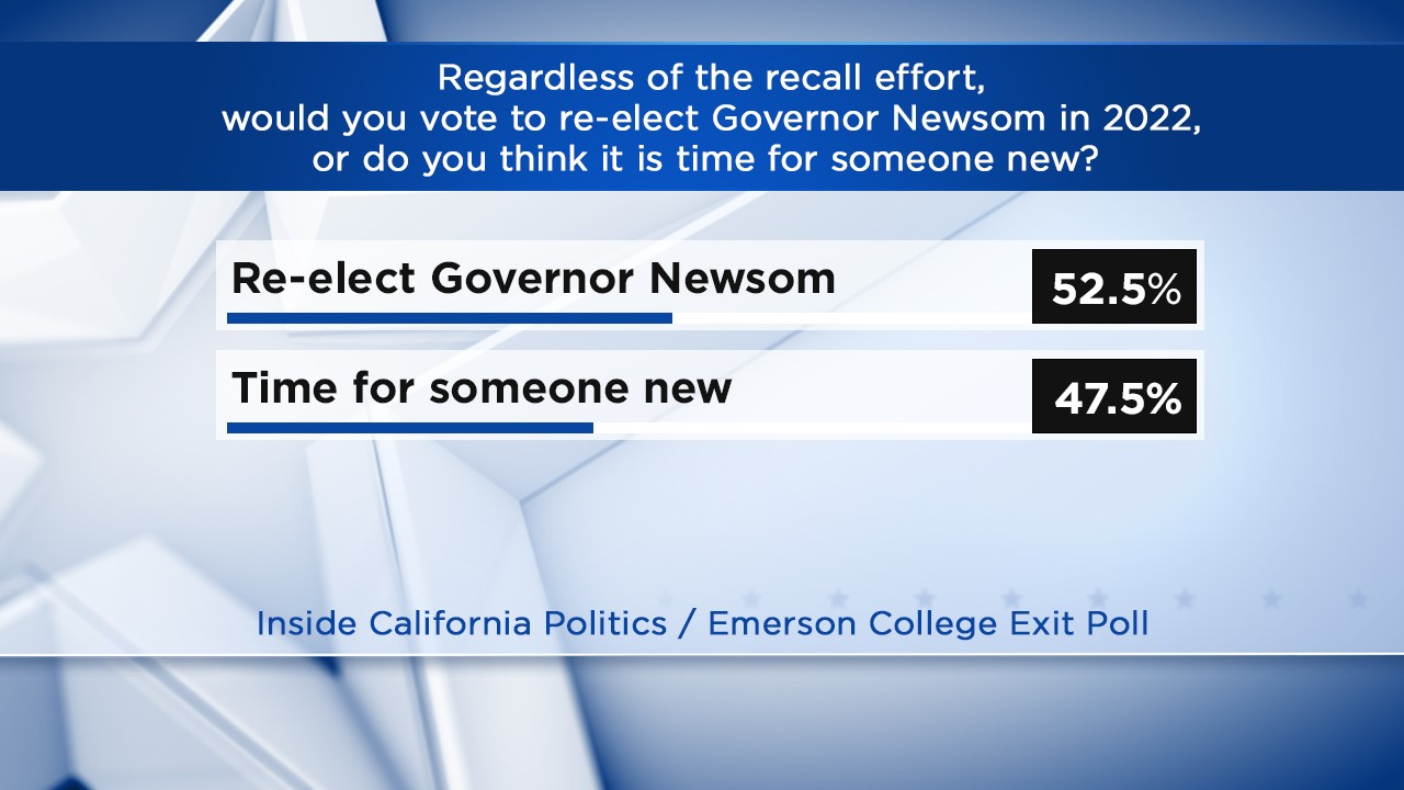 Majority of California voters would re-elect Gov. Newsom in 2022: exit poll